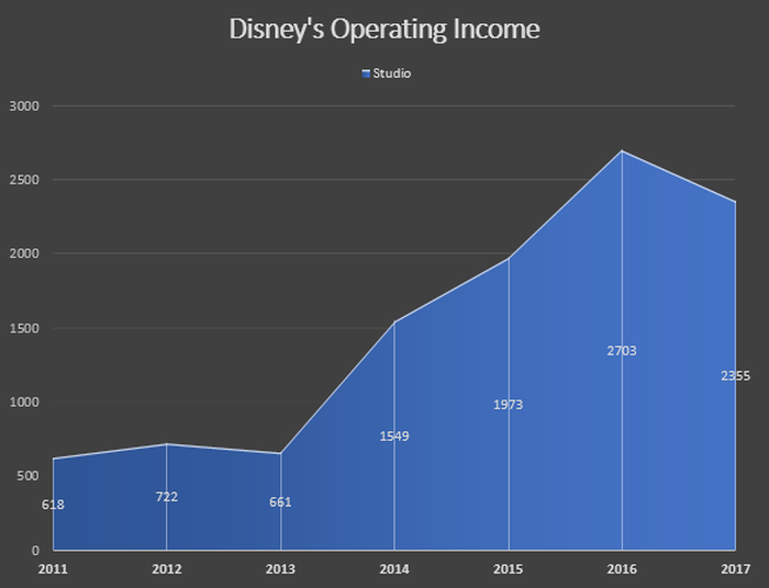 Area chart showing Disney's increasing operating income between 2011 and 2017.
