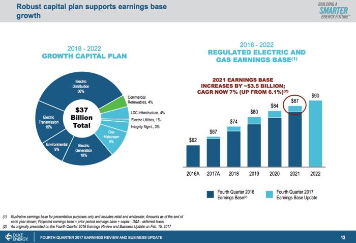 an overview of Duke Energy's $37 billion in capital spending plans