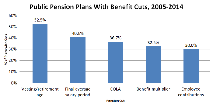 Graph of pension plans that have suffered cuts.
