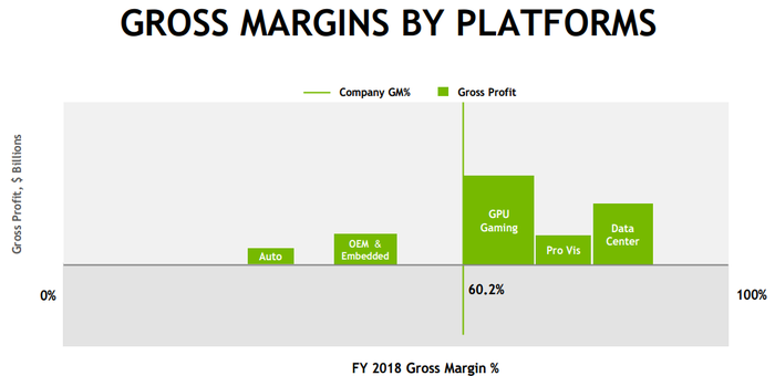 NVIDIA's gross profit margin by platform.