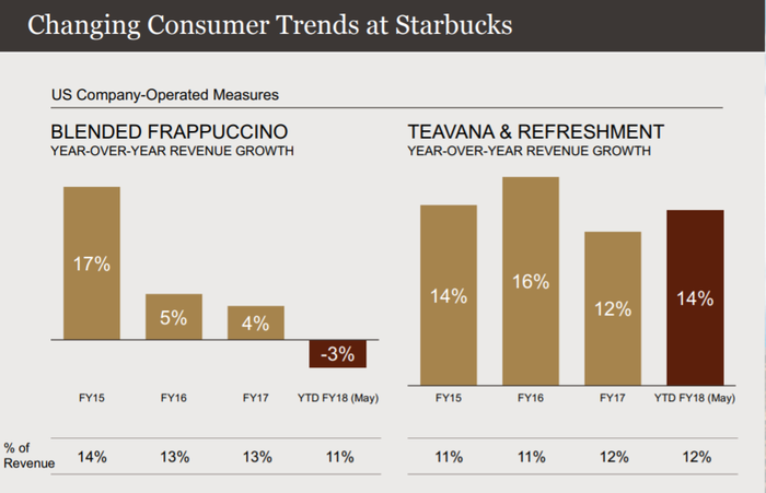 Bar graphs showing declining Frappuccino sales, and growthin in a segment called Teavana and refreshment