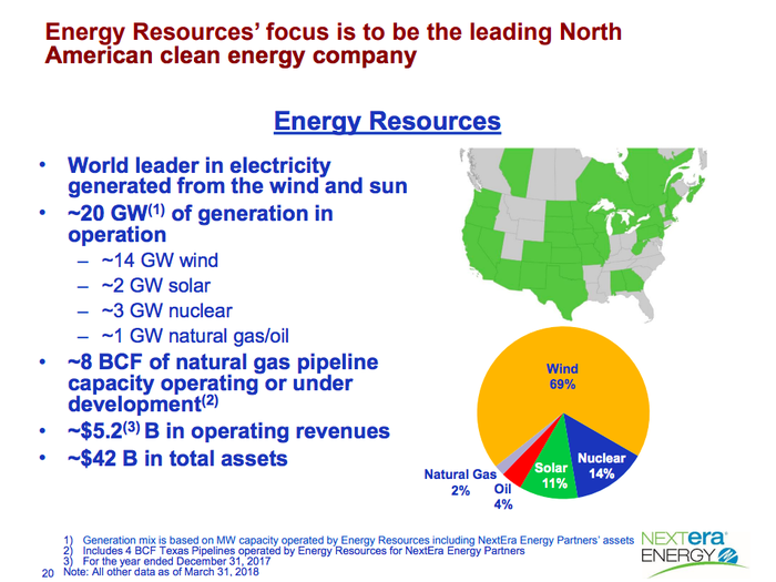 A map and pie chart showing NextEra's renewable power business, highlighting that wind makes up around 70% of its power portfolio.