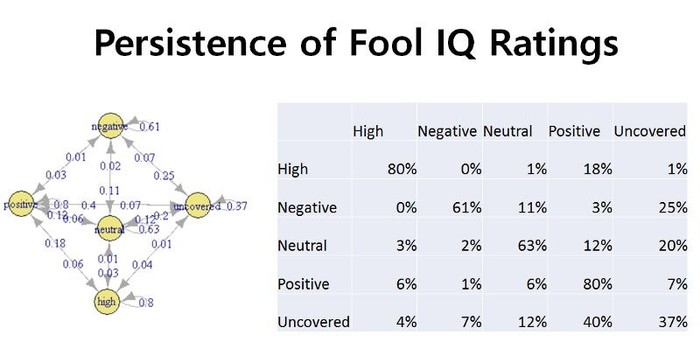 chart and table showing persistence of Fool IQ ratings