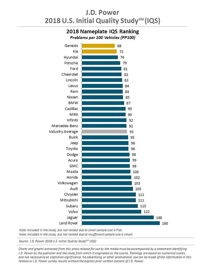 Chart showing Genesis ranking No. 1 in J.D. Power's IQS study.