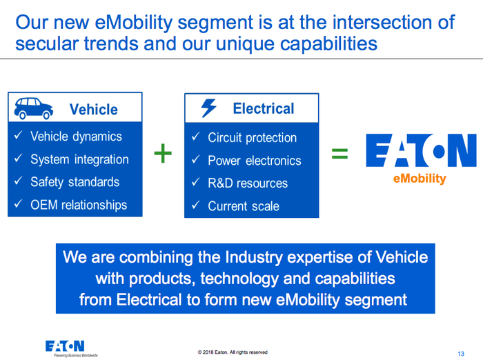 A graphic showing that Eaton was able to create the eMobility segment by pulling existing parts of its Vehicle and Electrical businesses together into a new division.