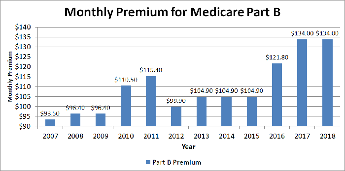 Graph showing monthly premiums for Medicare Part B over the past dozen years.