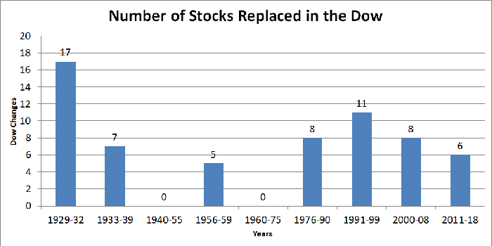 Graph showing number of Dow stocks replaced by time period.