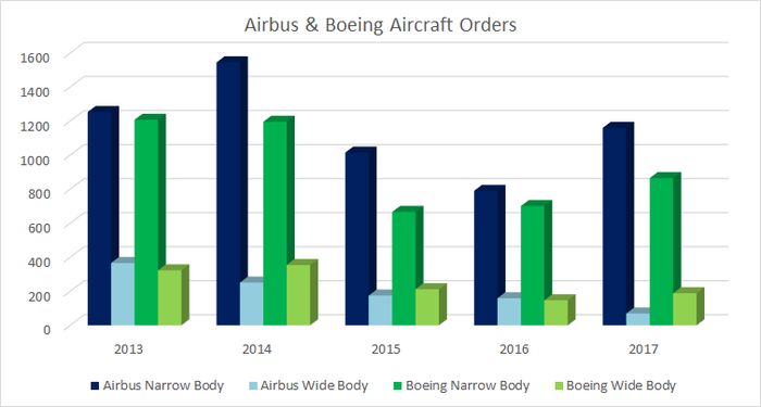 Boeing and Airbus orders
