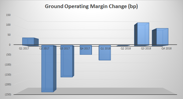 Change in FedEx's Ground Operating Margin