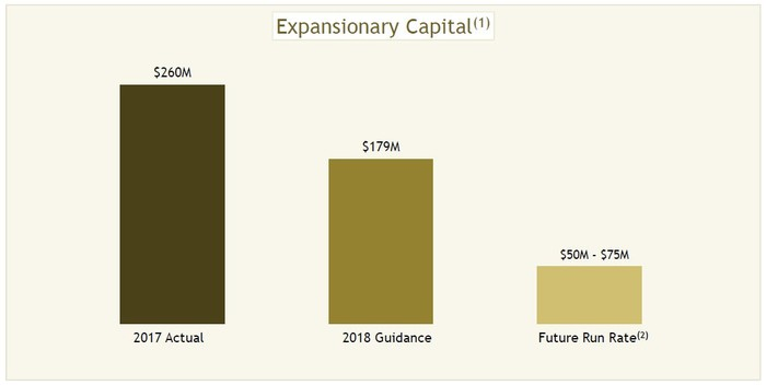 Chart showing Yamana's projected capital expenditure.