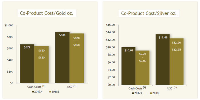 Graph showing Yamana Gold's projected costs for 2018.