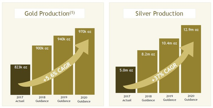 Charts showing Yamana Gold's projected gold and silver production growth through 2020.