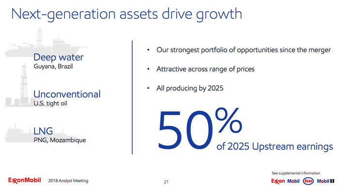 Exxon's upstream investments, noting that they are expected to provide 50% of upstream earnings by 2025