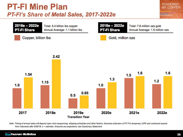 An image showing the changes in copper and gold production expected at Grasberg through 2022. Production of both metals is expected to drop materially.