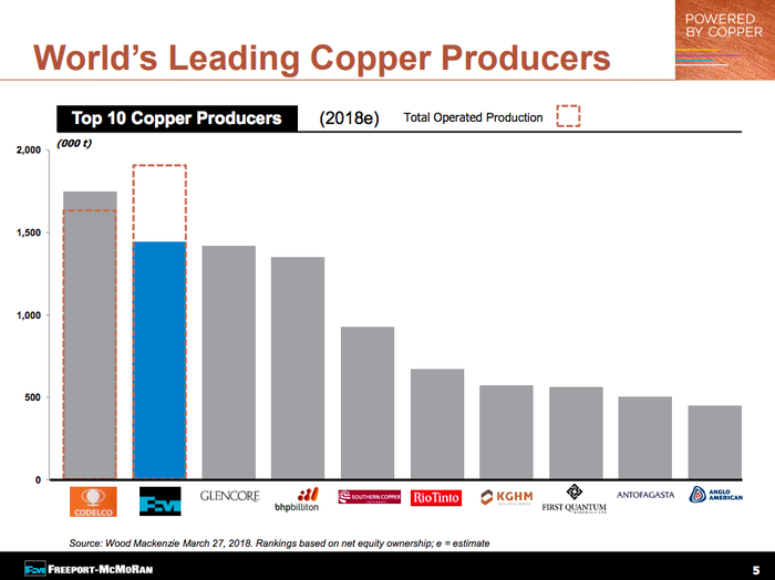 Freeport's production compared to peers showing it is the second largest producer of copper