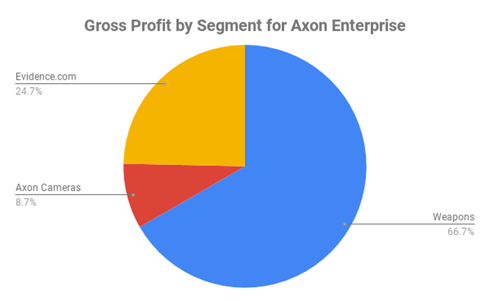 Pie chart of gross margins at Axon by segment