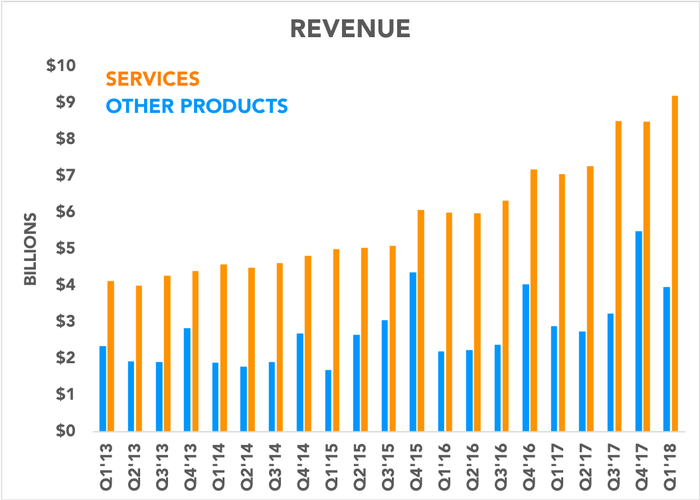 Chart comparing Apple's services and other products revenue