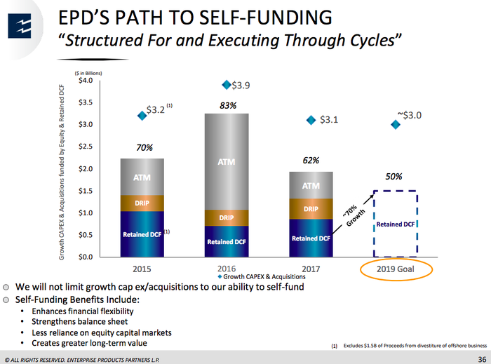 Bar graphs showing Enterprise's plan to increase its self-funding by 70% by 2019