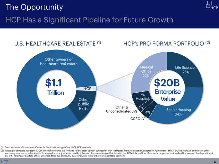 A pie chart showing HCP's portfolio, roughly half of which is composed of medical office and research centers