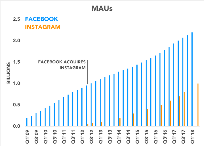 Chart comparing user bases of Facebook and Instagram