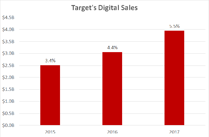 A chart showing Target's digital sales by year.
