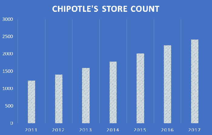 A chart showing Chipotle's store count since 2011.