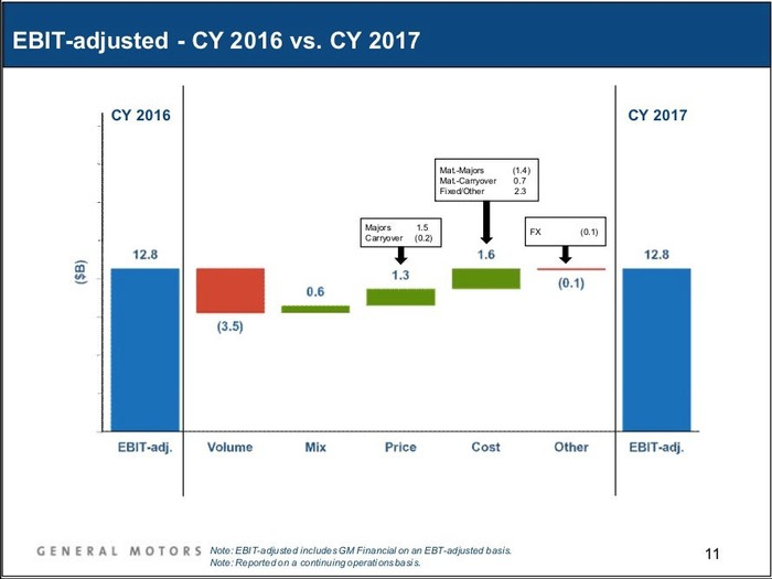 A slide from GM's earnings presentation showing that improvements in product mix, pricing, and costs helped mitigate a drop in sales. The crossovers were responsible for much of that.