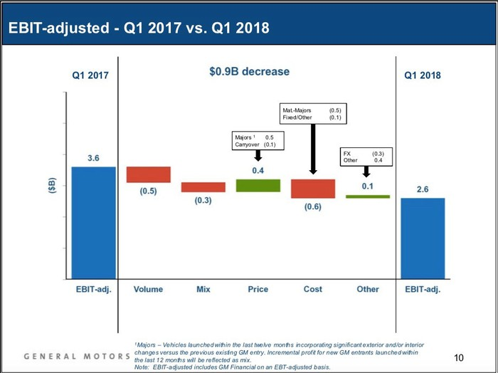 A slide from GM's first-quarter 2018 earnings presentation, showing that pricing gains driven mostly by the crossovers helped soften a year-over-year drop in profit.