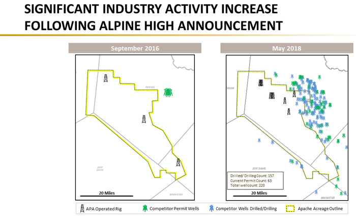 A chart showing increased industry activity near Alpine High after Apache announced the find.