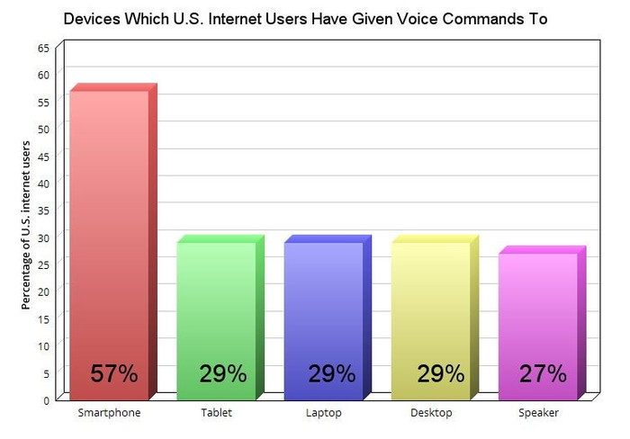Devices which U.S. internet users have given voice commands to.