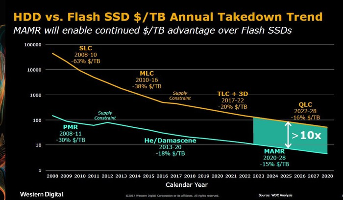 A chart illustrating how hard disk drive cost per gigabyte is coming down in lock step with NAND flash price per gigabyte.