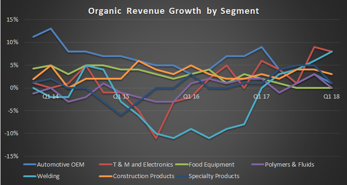 Illinois Tool Works organic revenue growth by segment.