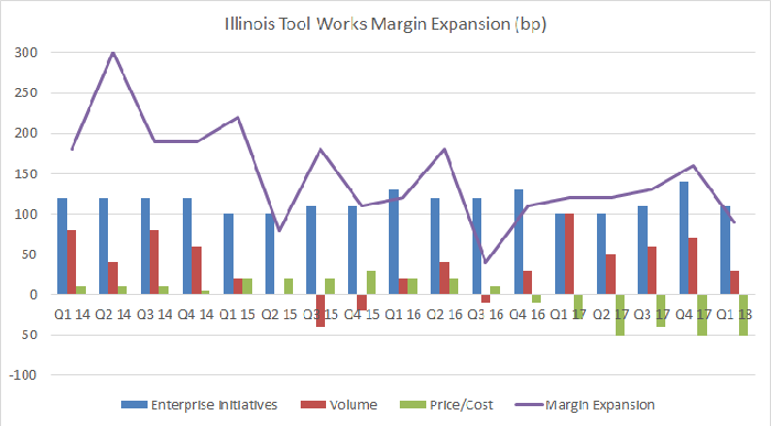 Illinois Tool Works margin expansion components.