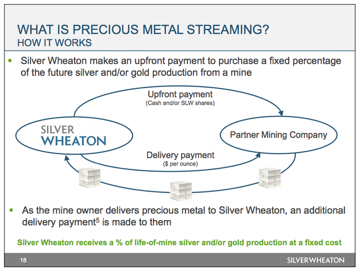 A flow chart showing the streaming model, in which Wheaton provides cash to miners and then gets to purchase silver and gold at reduced rates in the future
