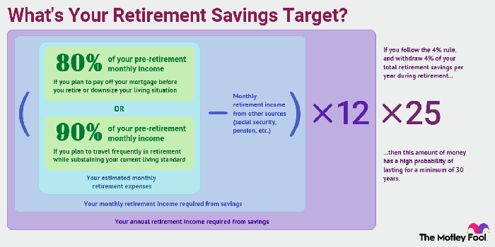 By only withdrawing 4% of your retirement savings per year, your money has a better chance of lasting for 30 years.