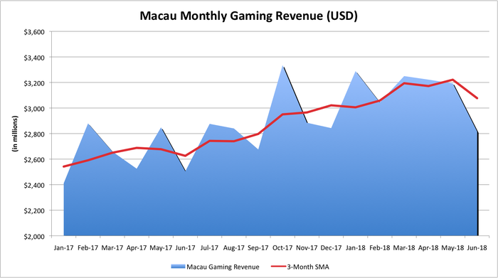 Macau's monthly gaming revenue from January 2017 to June 2018.