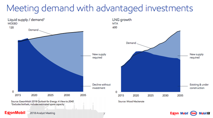 Two charts showing that oil and gas supply won't keep up with demand unless new oil and gas is drilled