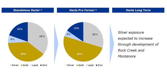 Pie charts showing Hecla Mining's metal-wise production before and after the Klondex acquisition.