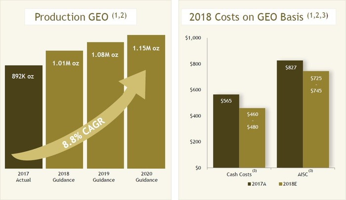 Graphs showing Yamana Gold's production estimates through 2020 and cost estimates for 2018.