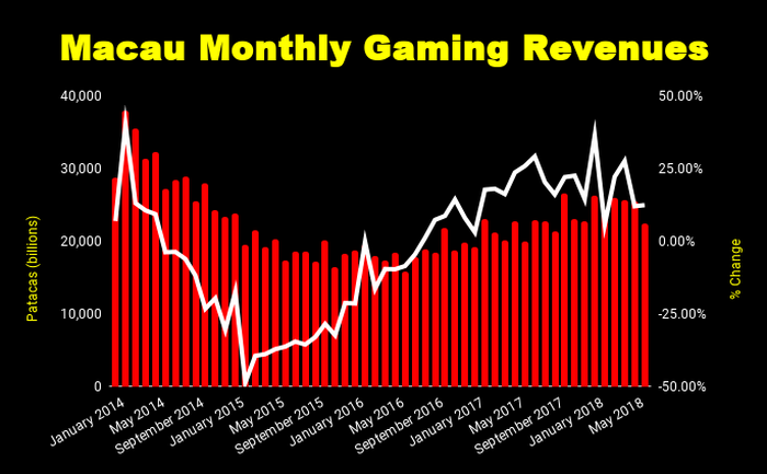 Chart of Macau's monthly gaming revenues