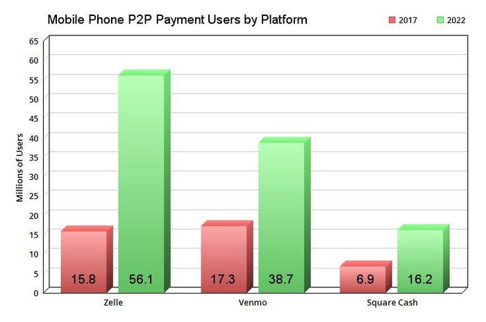 The top mobile P2P platforms in the US.