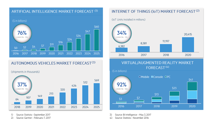 Several bar charts showing high growth rates in artificial intelligence, the internet of things, self-driving cars, and virtual and augmented reality over the next several years.