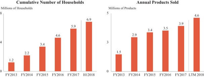 Chart showing number of households and annual products sold