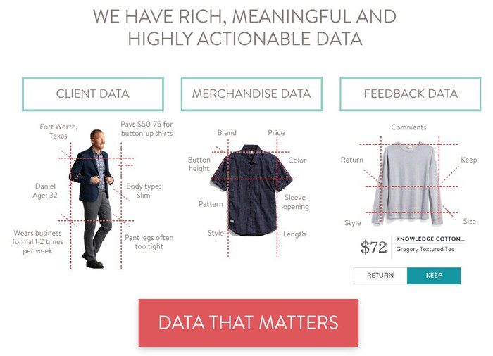 Three pictures with numerous data measurement points on each. The first picture is a casually dressed man titled Client Data. The second is a shirt titled Merchandise Data. The third is a sweater titled Feedback Data.