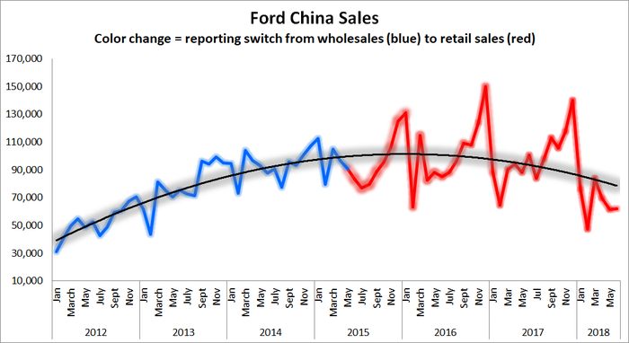 Graphic showing sales growth from 2012 to 2015 and then a decline through 2018.