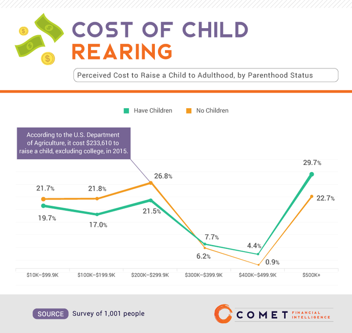 A chart shows the cost of raising a child.