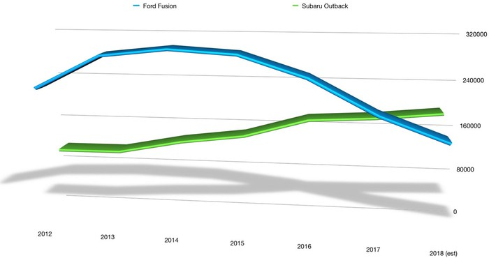 A chart showing annual U.S. sales of the Fusion and Outback from 2012 through estimated 2018 results. The Fusion far outsold the Outback earlier in the decade, but the Fusion's sales fell while the Outback's rose. The Outback is on track to out-sell the Fusion in the U.S. in 2018.