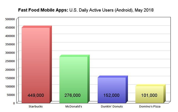 Daily active users for Starbucks, McDonald's, Dunkin' Donuts, and Domino's Pizza mobile apps.