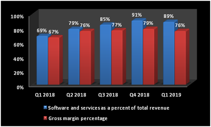 Chart showing growth in BlackBerry's software revenue and the gross margin.