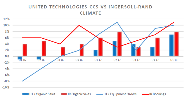 UTX CCS vs. Ingersoll-Rand climate segment.